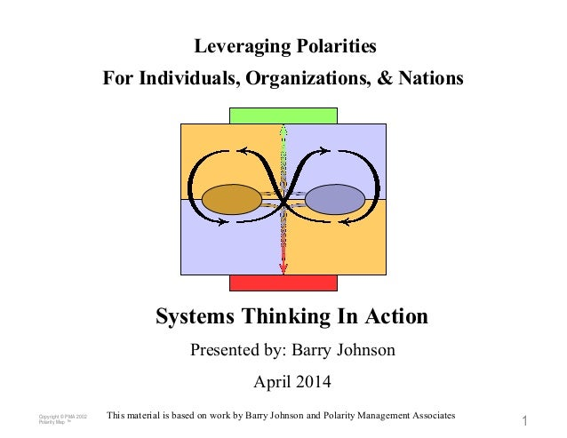 Copyright © PMA 2002 Polarity Map ™ 1 Leveraging Polarities For Individuals, Organizations, & Nations Systems Thinking In ...