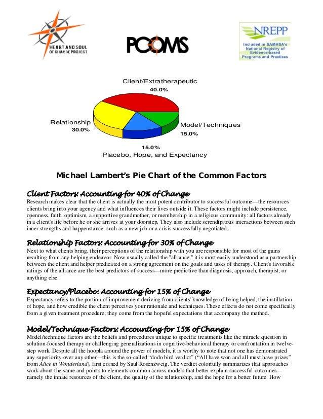 Client/Extratherapeutic                                                      40.0%          Relationship                  ...