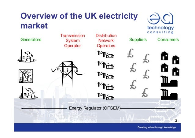 the uk energy market essay Energy security further while also delivering wider energy goals: resilience measures to prevent possible disruptions ranging from flooding through to industrial action, and to reduce the impact of incidents if they do occur energy efficiency measures lower our exposure to domestic and international energy market risks.
