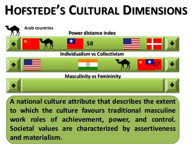 geert hofstedes dimensions of culture Dimensions of culture 159 cultural dimensions important to understanding japan cultural dimensions important to understanding china i n 1980, the dutch management researcher geert hofstede first published the results of his study of more than 100,000 employees of the multinational ibm in 40.