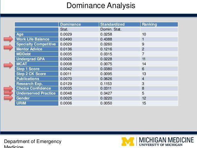 Underrepresented in Emergency Medicine: Studying the Medical Educatio…