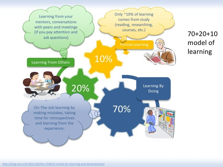 Only ~10% of learning                           Learning from your                                                        ...