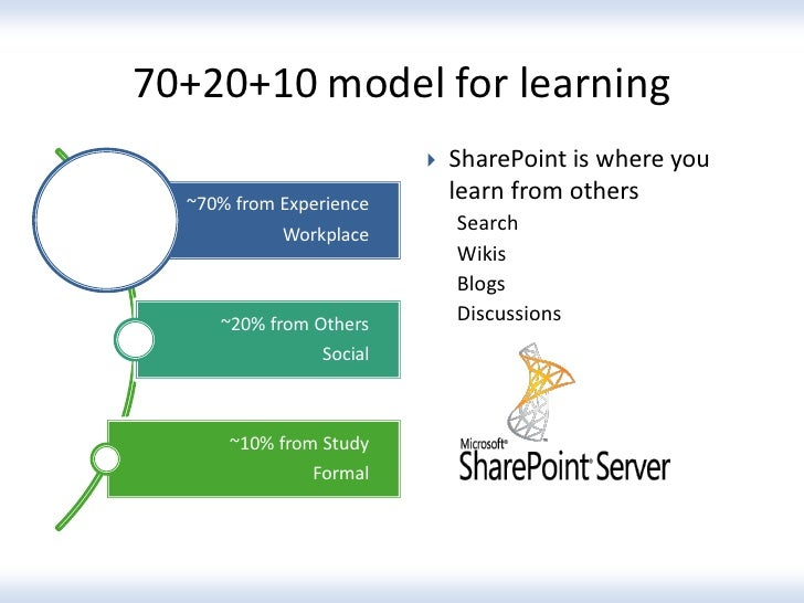70+20+10 model for learning                            SharePoint is where you  ~70% from Experience                     ...