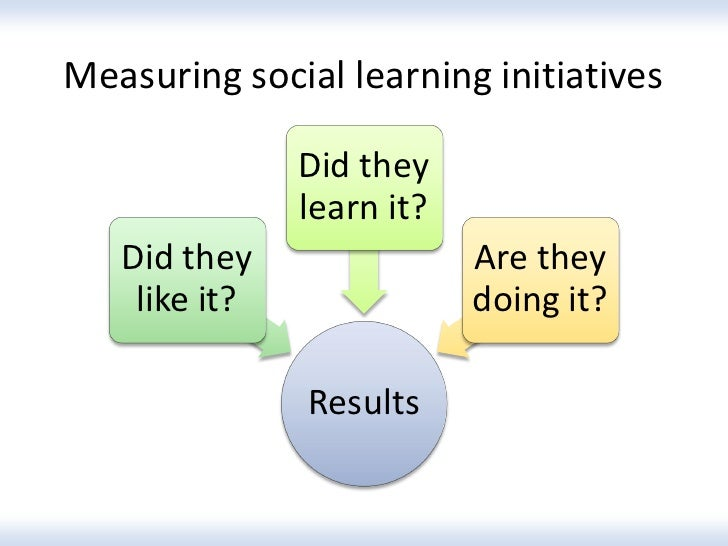 Measuring social learning initiatives               Did they               learn it?   Did they                Are they   ...