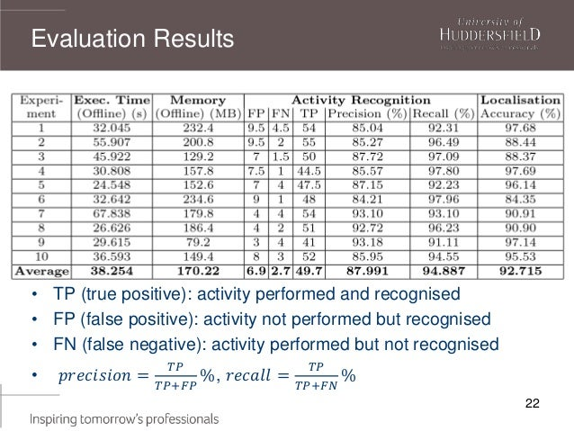 22 • TP (true positive): activity performed and recognised • FP (false positive): activity not performed but recognised • ...