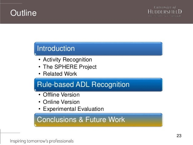 Outline 23 Introduction • Activity Recognition • The SPHERE Project • Related Work Rule-based ADL Recognition • Offline Ve...