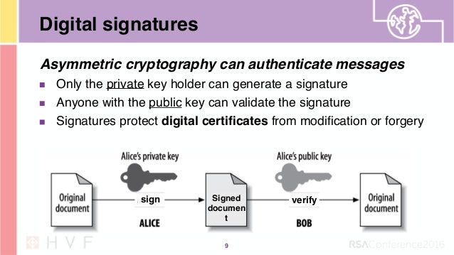 Inauguration Day 9 Digital Signatures Asymmetric Cryptography