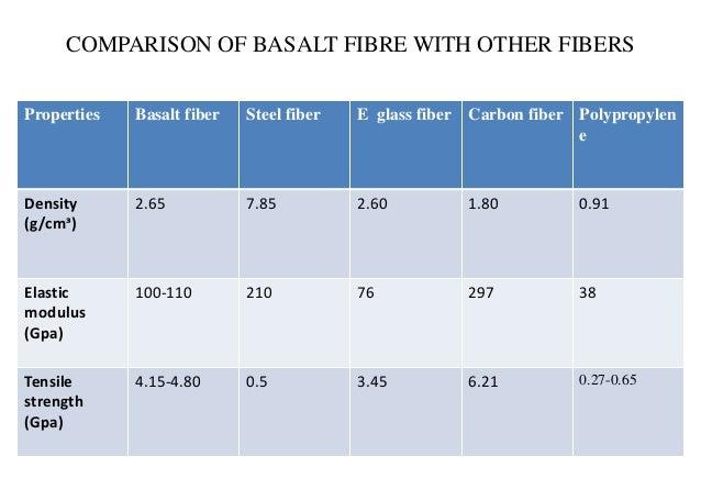 comparison-basalt-fiber