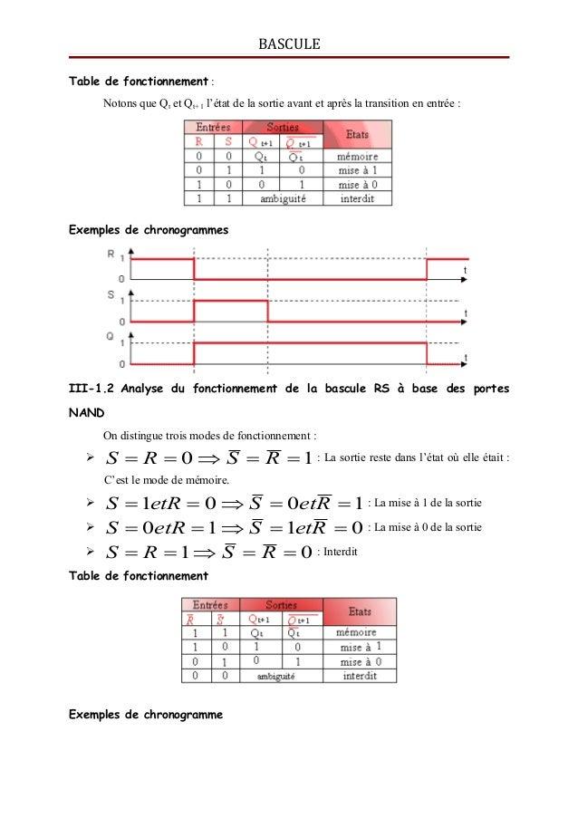 Bascules for Fonctionnement bascule rs