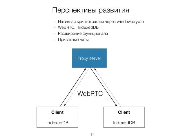 Перспективы развития WebRTC Client IndexedDB Client IndexedDB Proxy server - Нативная криптография через window.crypto - W...