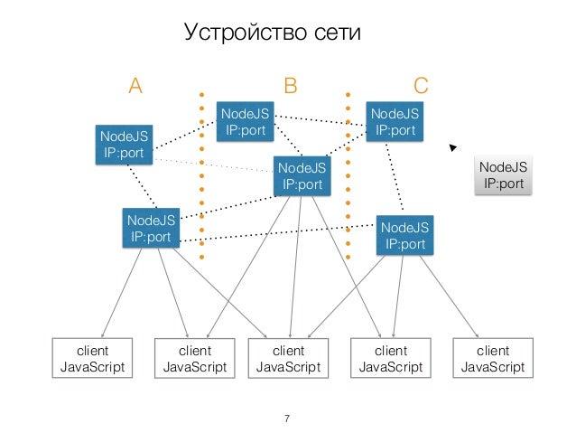 Устройство сети NodeJS IP:port NodeJS IP:port NodeJS IP:port NodeJS IP:port NodeJS IP:port NodeJS IP:port client JavaScrip...