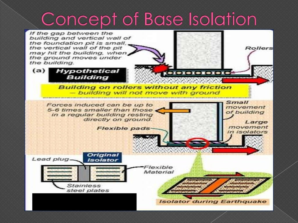 base-isolation-topic-as-per-jntu-syllabus-for-mtech-1st-year-structures-21-1024.jpg
