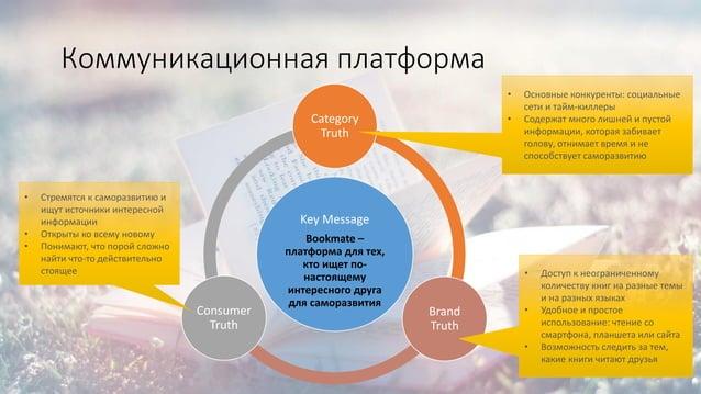 Коммуникационная платформа Key Message Bookmate – платформа для тех, кто ищет по- настоящему интересного друга для самораз...