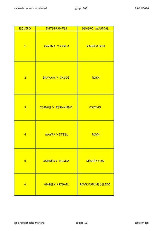 valverde pelaez maria isabel grupo 305 19/11/2010 EQUIPO INTEGRANTES GENERO MUSICAL 1 KARINA Y KARLA RAGGEATON 2 BRAYAN Y ...