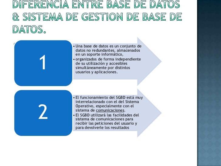 Diferencia ENTRE BASE DE DATOS & SISTEMA DE GESTION DE BASE DE DATOS.<br />G<br />