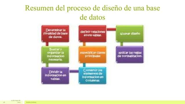 Resumen del proceso de diseño de una basede datos10 de mayo de2013 Andrés Jiménez16