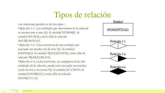 Tipos de relación10 de mayo de2013Andrés Jiménez6Las relaciones pueden ser de tres tipos :•Relación 1-1: Las entidades que...