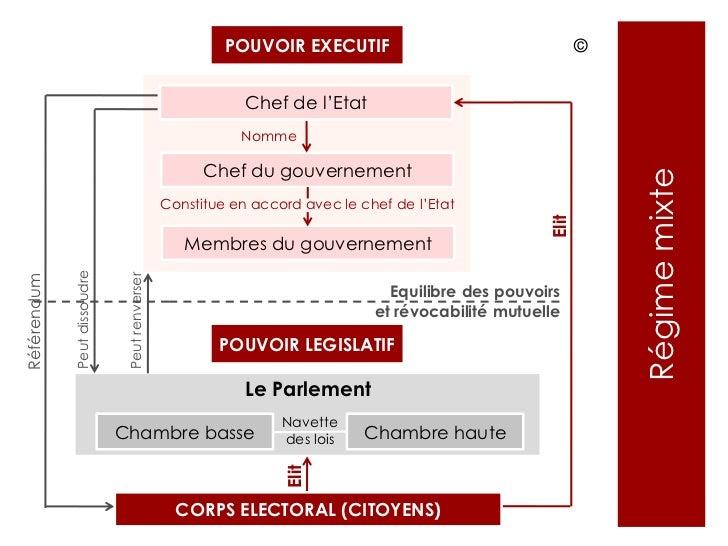 Base Et Regimes Politiques Uni