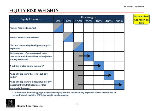 Mortgage Backed Securities Risk Weight