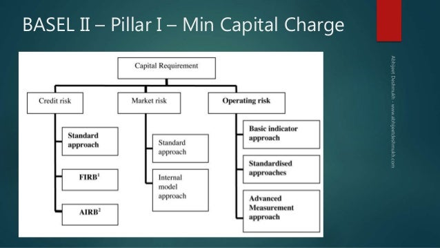 Basel norms I II III & Risk Management in Banks