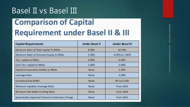 basel i vs basel ii essay View essay - basel iii _ basel 3 _ basel iii accord _ comparison with basel ii from ecet 110 at devry university, chicago allbankingsolutionscom our.
