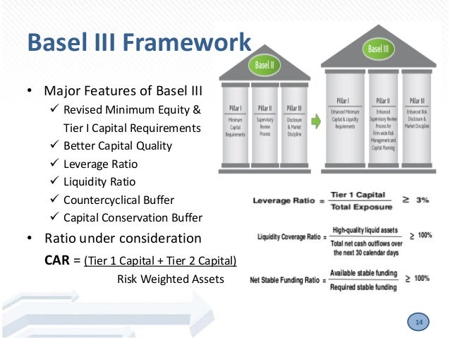 the basel accord and basel ii norms Bank risk management & basel norms i,ii & iii abhijeet v  basel accord /  basel i – four pillars the basel i accord attempted to create a.
