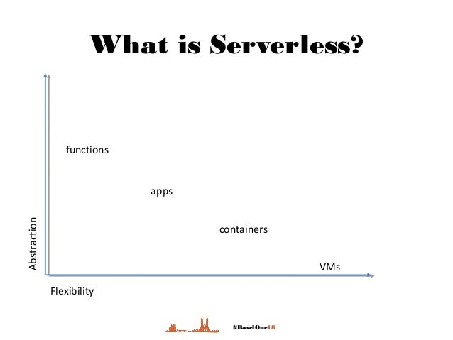#BaselOne18 What is Serverless? Flexibility Abstraction functions apps containers VMs