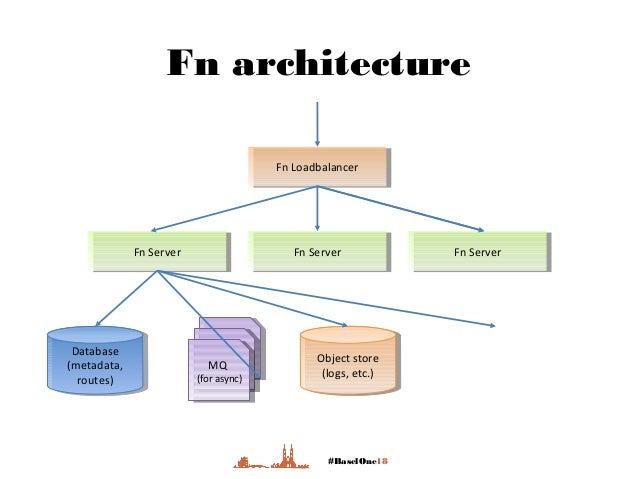 #BaselOne18 Fn architecture Fn LoadbalancerFn Loadbalancer Fn ServerFn Server Fn ServerFn Server Fn ServerFn Server Object...
