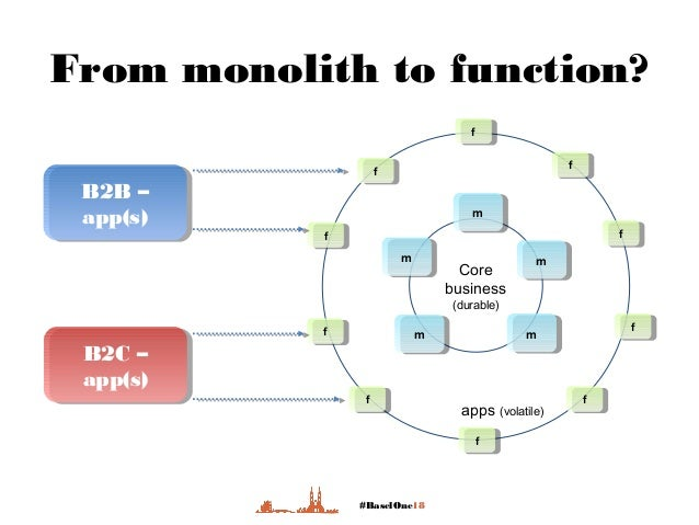 #BaselOne18 From monolith to function? Core business (durable) apps (volatile) mm mm mm mm mmff ff ff ff ff ff ff ff ff ff...