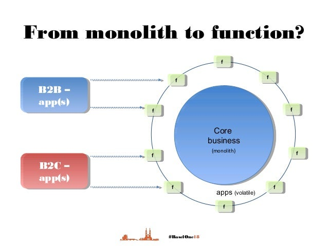 #BaselOne18 Core business Core business From monolith to function? apps (volatile) ff ff ff ff ff ff ff ff ff ff B2B – app...