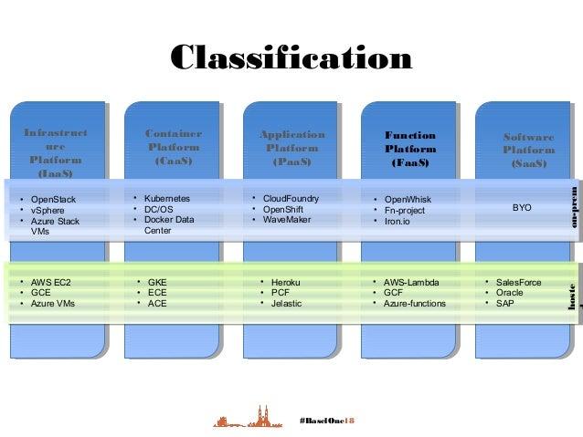 #BaselOne18 Classification Infrastruct ure Platform (IaaS) Container Platform (CaaS) Application Platform (PaaS) Function ...