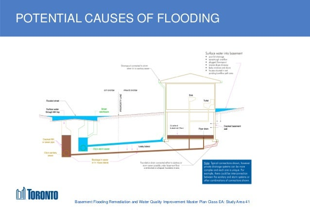 Wonderful Disconnecting Roof Downspouts; 15. POTENTIAL CAUSES OF FLOODING Basement ... Images