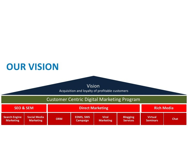 online marketing proposal  Slide 3