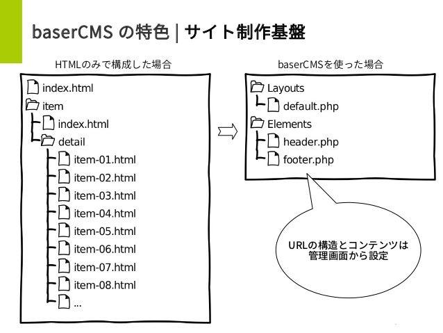 baserCMS の特色 | サイト制作基盤   URLの構造とコンテンツは 管理画面から設定 HTMLのみで構成した場合 baserCMSを使った場合