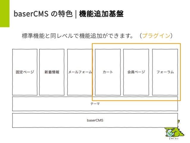 baserCMS の特色 | 機能追加基盤 標準機能と同レベルで機能追加ができます。(プラグイン)