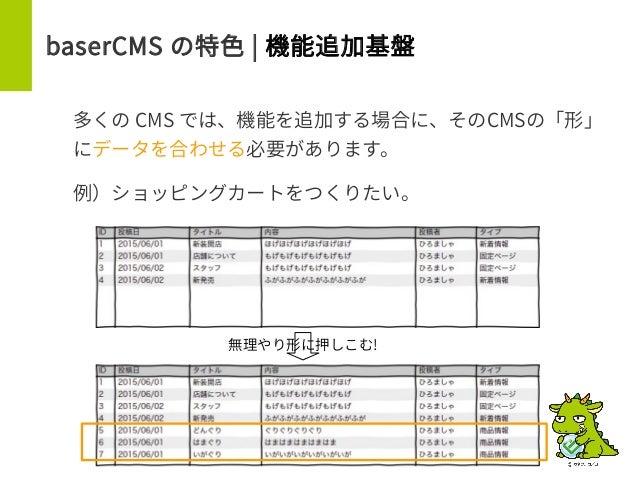 baserCMS の特色 | 機能追加基盤 多くの CMS では、機能を追加する場合に、そのCMSの「形」 にデータを合わせる必要があります。 例)ショッピングカートをつくりたい。 無理やり形に押しこむ!