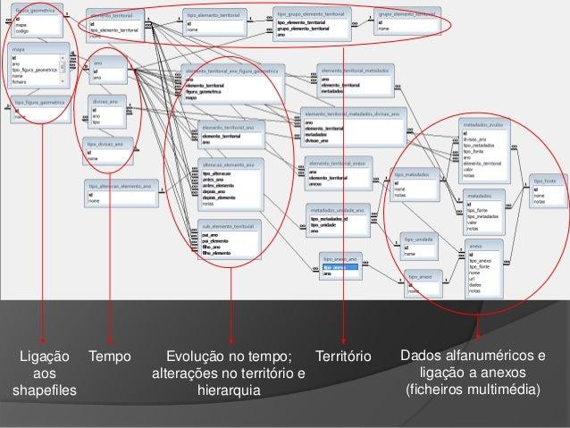 Dados alfanuméricos e  ligação a anexos  (ficheiros multimédia)  Ligação  aos  shapefiles  Tempo Evolução no tempo;  alter...