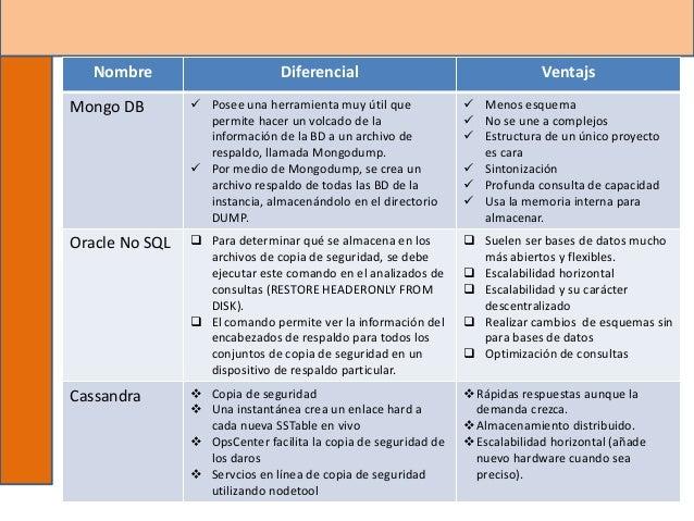 Ing. Beatriz Alejandra Pelayo Palacios 8 Nombre Diferencial Ventajs Mongo DB  Posee una herramienta muy útil que permite ...