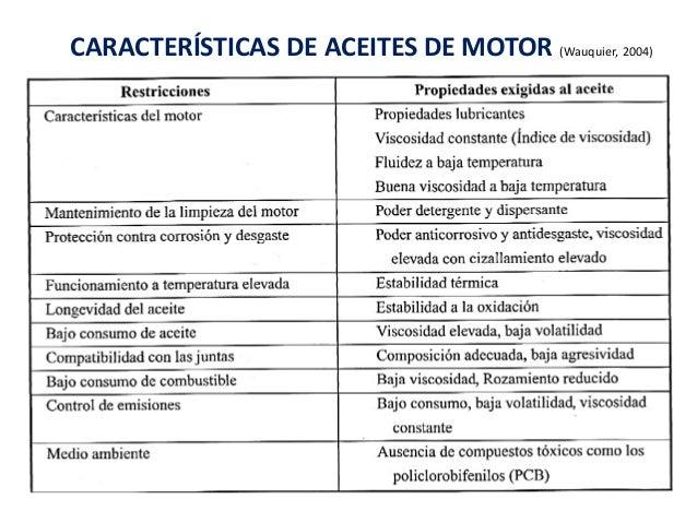 Bases lubricantes for Viscosidad del aceite de motor