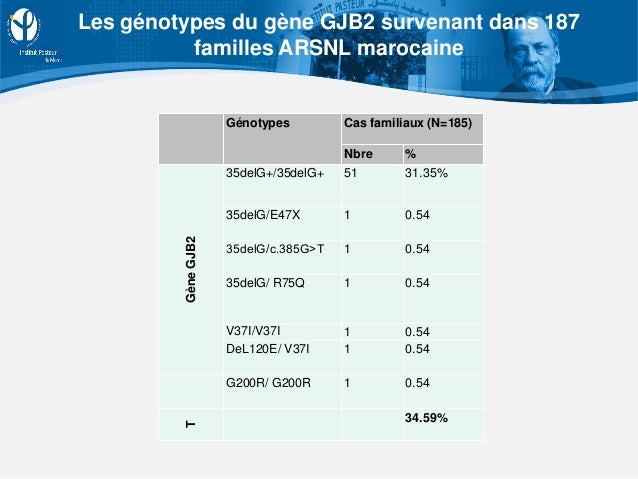 Génotypes Cas familiaux (N=185) Nbre % GèneGJB2 35delG+/35delG+ 51 31.35% 35delG/E47X 1 0.54 35delG/c.385G˃T 1 0.54 35delG...