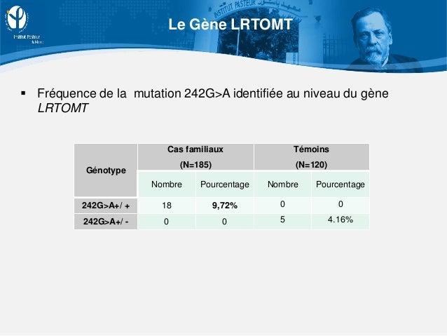 Génotype Cas familiaux (N=185) Témoins (N=120) Nombre Pourcentage Nombre Pourcentage 242G>A+/ + 18 9,72% 0 0 242G>A+/ - 0 ...