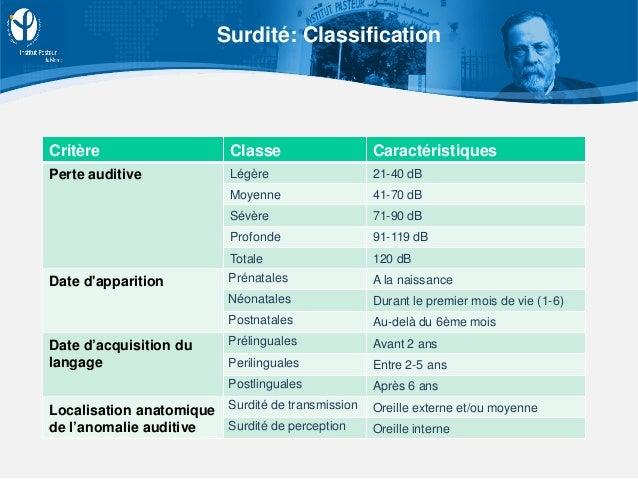 Surdité: Classification Critère Classe Caractéristiques Perte auditive Légère 21-40 dB Moyenne 41-70 dB Sévère 71-90 dB Pr...