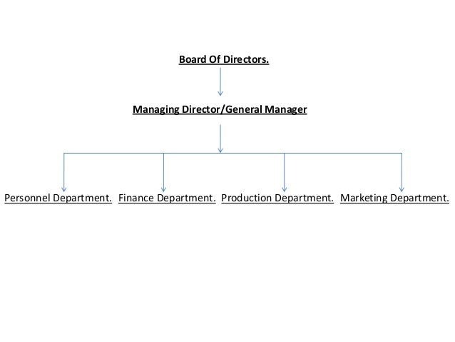 departmentation and basis of departmentation Departmentalization leads to the benefits of specialization in departmentalization, works are divided into different departments on the basis of their nature and.