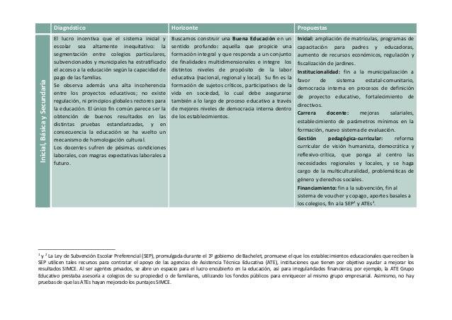 Diagnóstico Horizonte Propuestas  Inicial, Básica y Secundaria  El lucro incentiva que el sistema inicial y  escolar sea a...