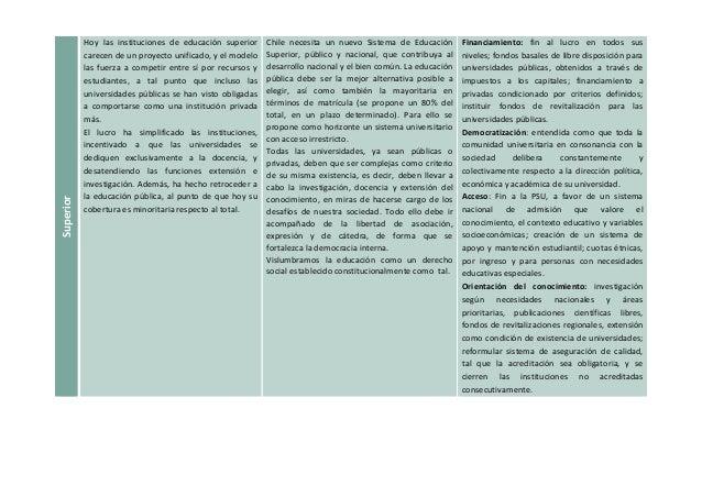 Superior  Hoy las instituciones de educación superior  carecen de un proyecto unificado, y el modelo  las fuerza a competi...