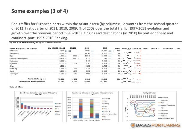 Some examples (3 of 4) Coal traffics for European ports within the Atlantic area (by columns: 12 months from the second qu...