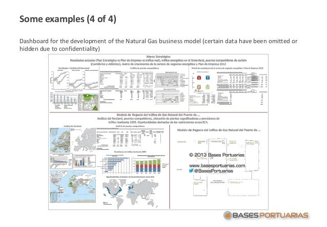 Some examples (4 of 4) Dashboard for the development of the Natural Gas business model (certain data have been omitted or ...