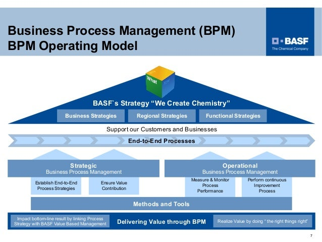 management and business measurement process