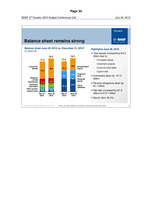 BASF 2 Q2015 speech conference call for investors and analysts