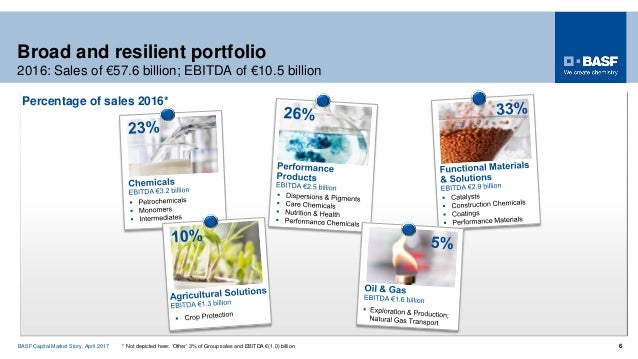 basf marketing report The citral market 2018 examines the performance of the citral market, enclosing an in-depth judgment of the global citral market state and the competitive landscape globally this report analyzes the potential of citral market in the present as well as the future prospects from various angles in detail.